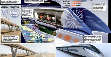 How Does the Hyperloop Train Work?